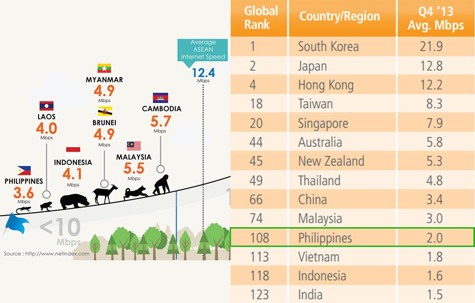 Philippines-Slow-Internet-Speed-Infographics