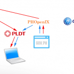 PLDT PHOpenIX Connection Will Speed Up Government Websites Only