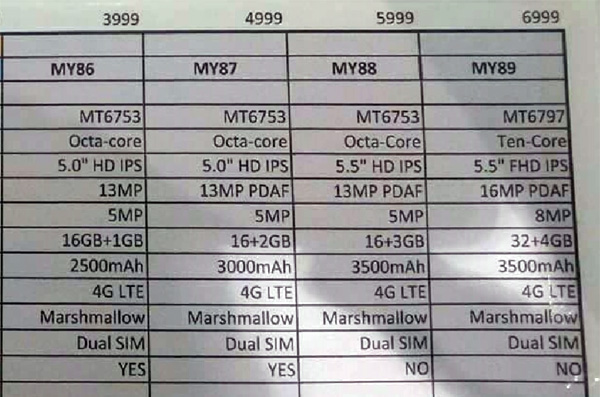 Leaked document of MyPhone My89, My88, My87 and My86