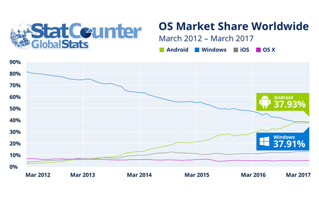 The worldwide operating system internet usage market share graph.