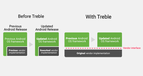 Android updates with and without Project Treble.