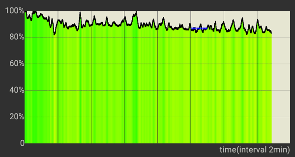 CPU performance of the Cloudfone Next Infinity Quattro under intense load.