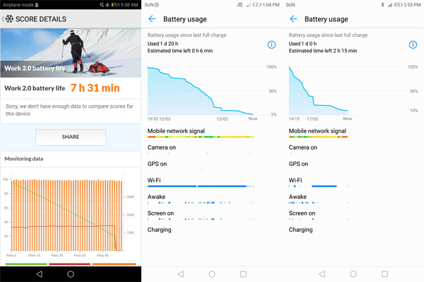 Battery life of the Huawei Nova 2 Lite.