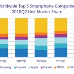IDC: Top 5 Smartphone Brands Worldwide for Q2 2018