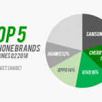 Pie chart: Top 5 smartphone brands in Ph Q2 2018