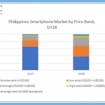 Price categories of smartphones in the Philippines.