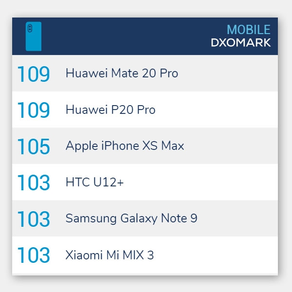 DXOMark ranking as of January 2019.