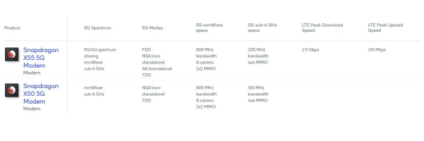 Qualcomm Snapdragon X50 vs X55