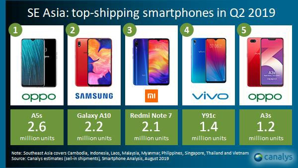 SEA Top Shipping Smartphones Canalys