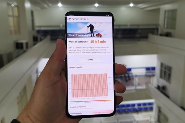 Battery Life Test score of the OPPO Reno2 smartphone.