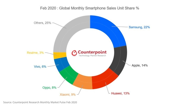 Top 10 Smartphone Brands February 2020