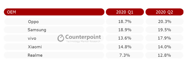 Top 5 Smartphone OEMs in SEA Q2 2020 - Counterpoint Research