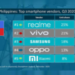 top 5 smartphone brands philippines q3 2020