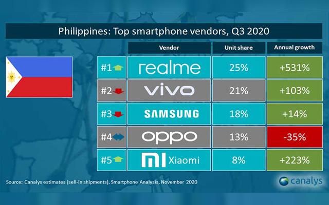 top 5 smartphone brands philippines q3 2020